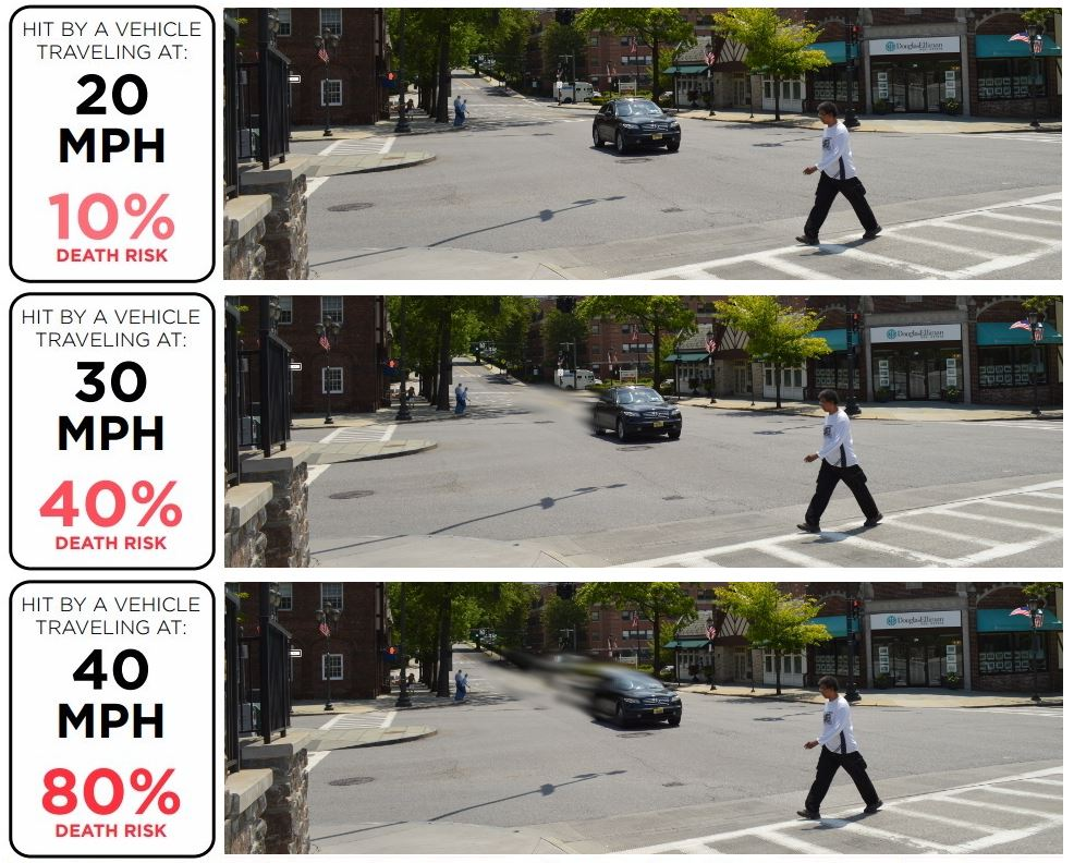 Graphic Depicted Increased Speed v. Ped Injury (jpg)